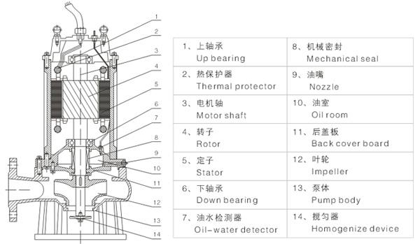 220排污泵浮球接线图